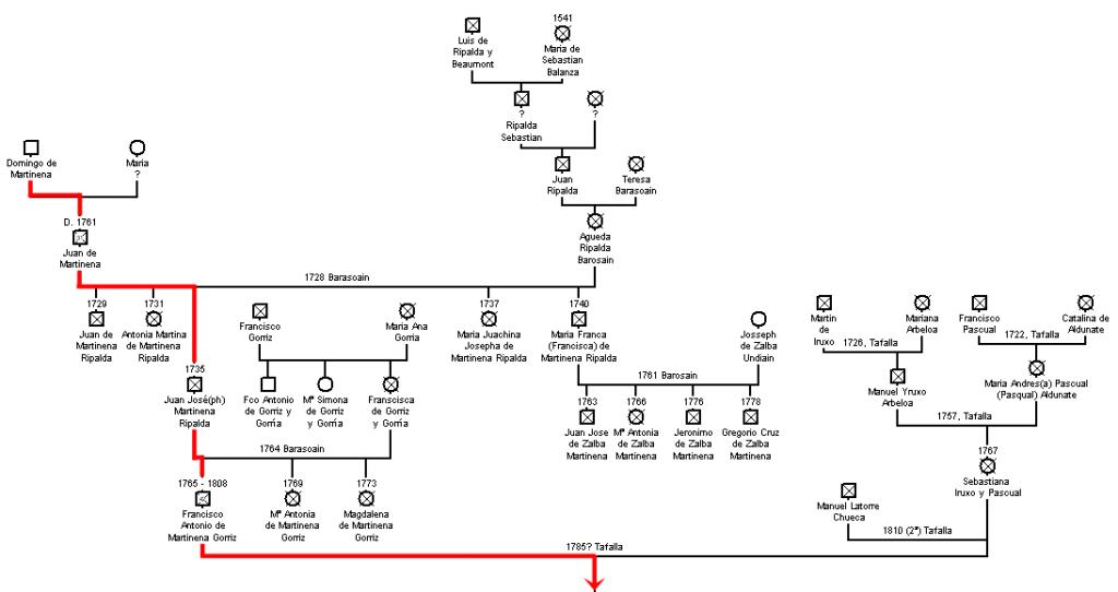 Genealogia-tafalla